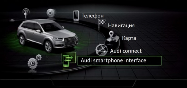 Активация CarPlay